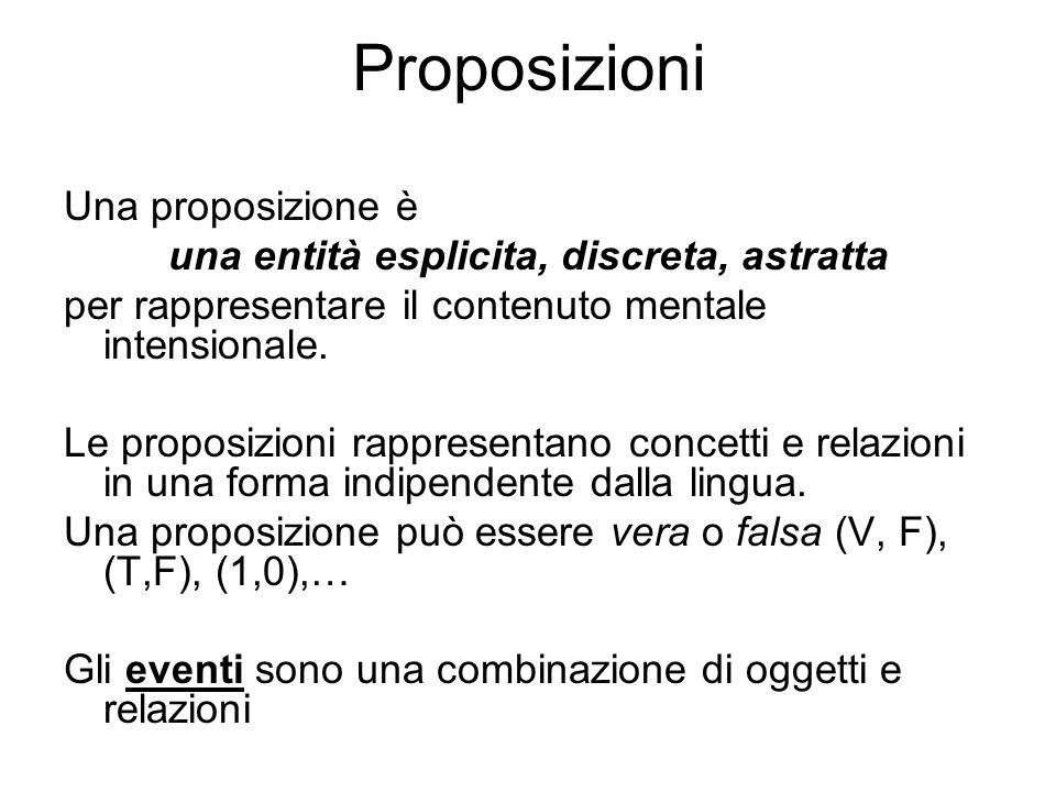 Proposizioni Una proposizione è una entità esplicita, discreta, astratta per rappresentare il contenuto mentale intensionale. Le proposizioni rapprese