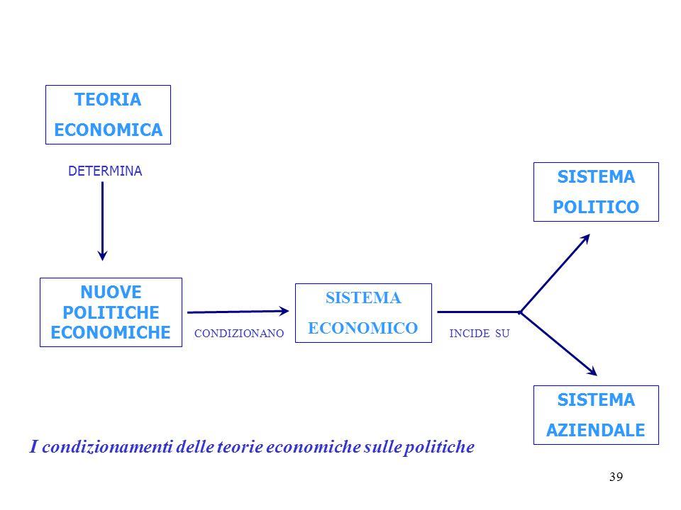 39 TEORIA ECONOMICA DETERMINA NUOVE POLITICHE ECONOMICHE SISTEMA ECONOMICO SISTEMA POLITICO SISTEMA AZIENDALE CONDIZIONANOINCIDE SU I condizionamenti delle teorie economiche sulle politiche