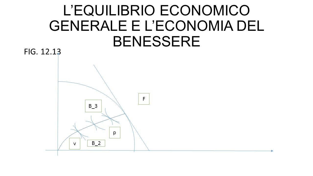 L'EQUILIBRIO ECONOMICO GENERALE E L'ECONOMIA DEL BENESSERE FIG. 12.13 F p v B_3 B_2