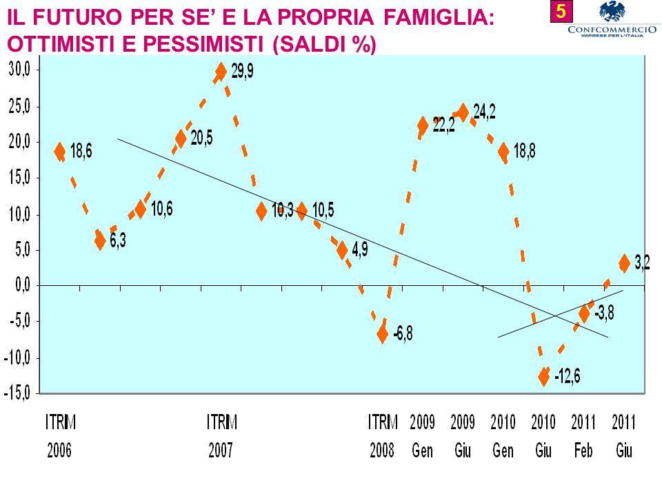 IL FUTURO PER SE' E LA PROPRIA FAMIGLIA: OTTIMISTI E PESSIMISTI (SALDI %) 5