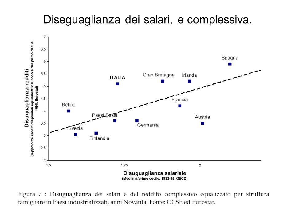 Diseguaglianza dei salari, e complessiva.