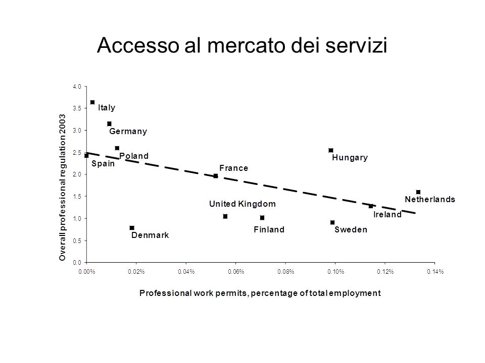 Accesso al mercato dei servizi