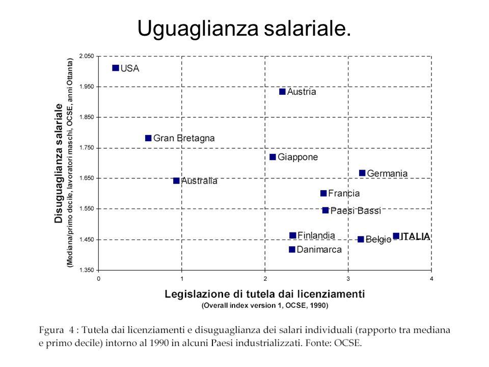 Uguaglianza salariale.