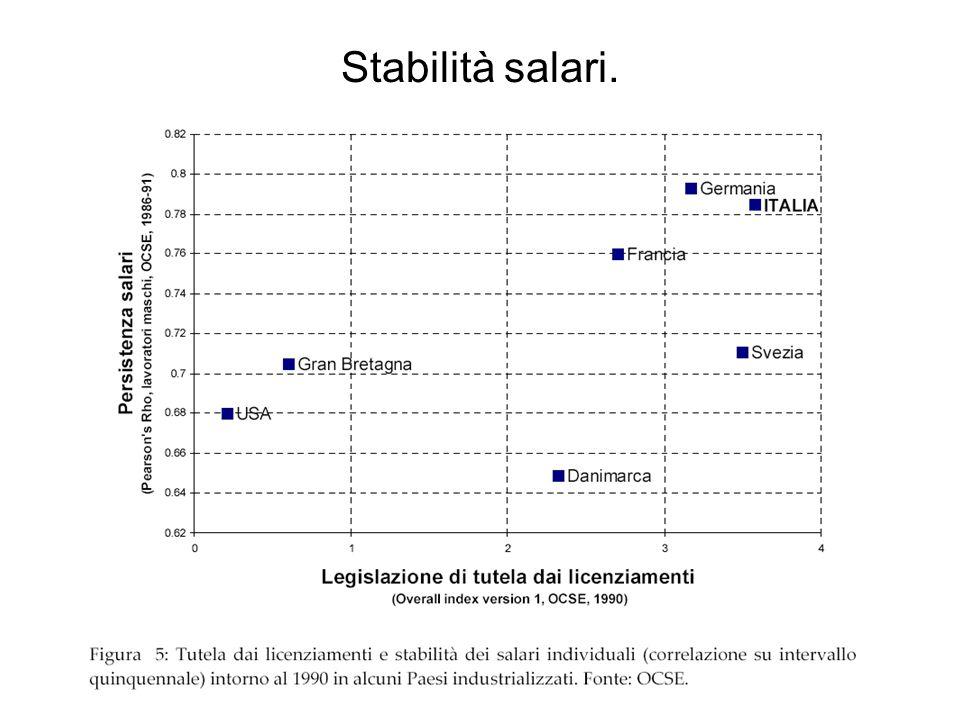 Stabilità salari.