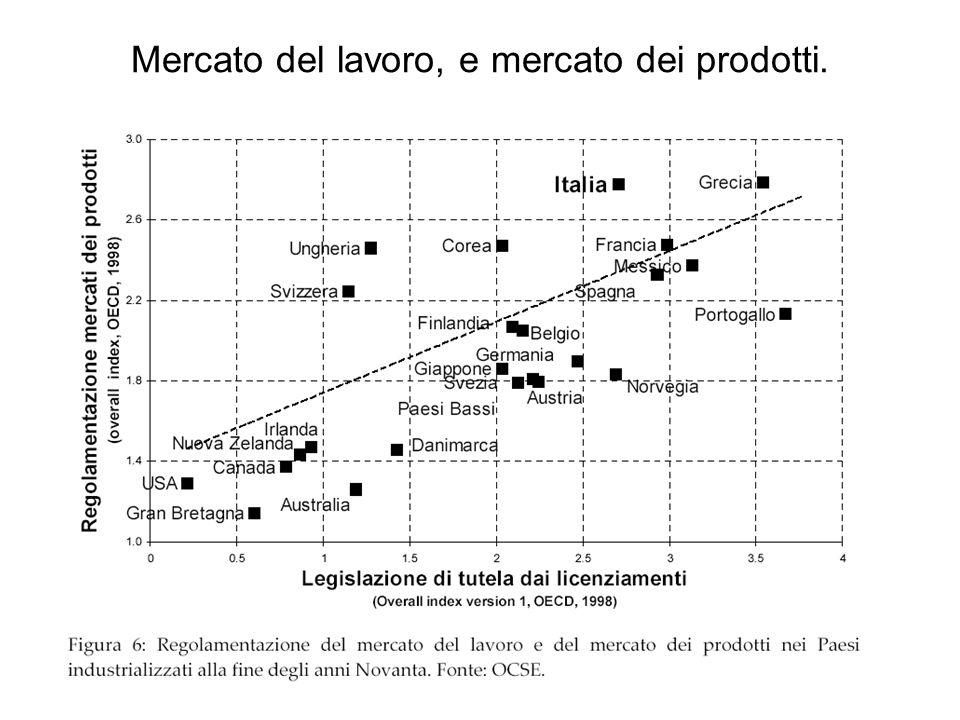 Mercato del lavoro, e mercato dei prodotti.