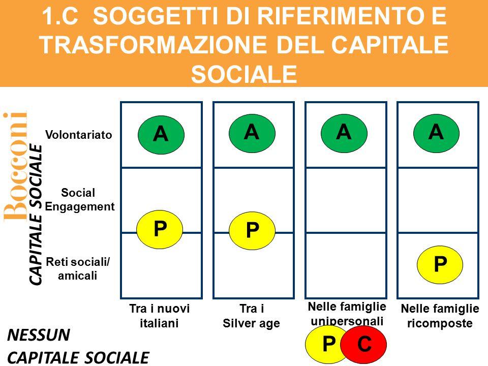 Tra i nuovi italiani NESSUN CAPITALE SOCIALE CAPITALE SOCIALE Volontariato Social Engagement Nelle famiglie unipersonali Tra i Silver age Reti sociali