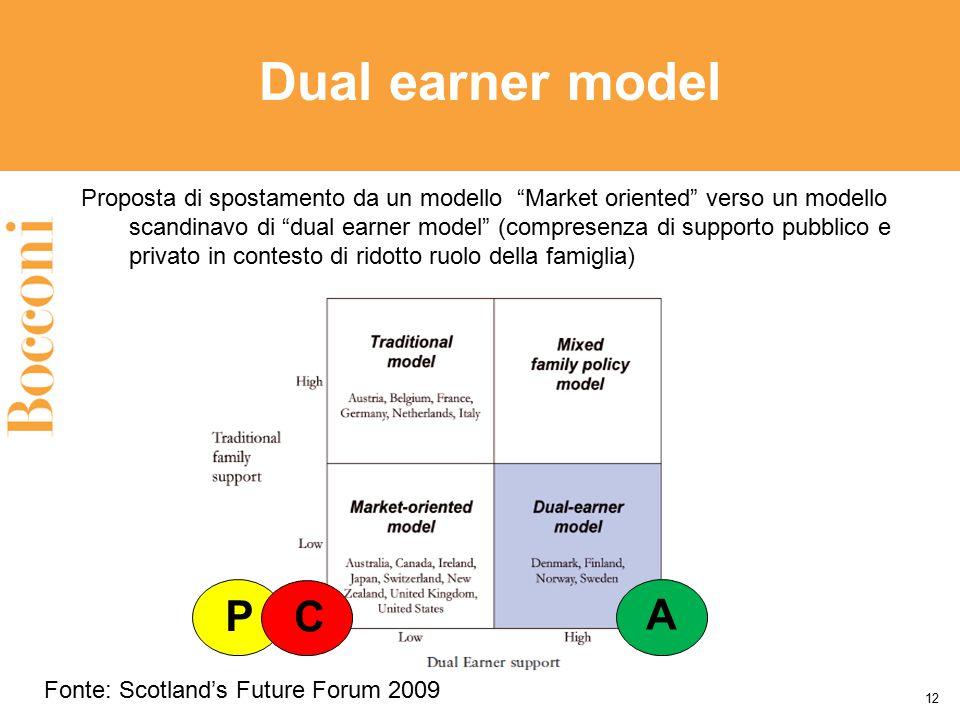 """12 Dual earner model Proposta di spostamento da un modello """"Market oriented"""" verso un modello scandinavo di """"dual earner model"""" (compresenza di suppor"""