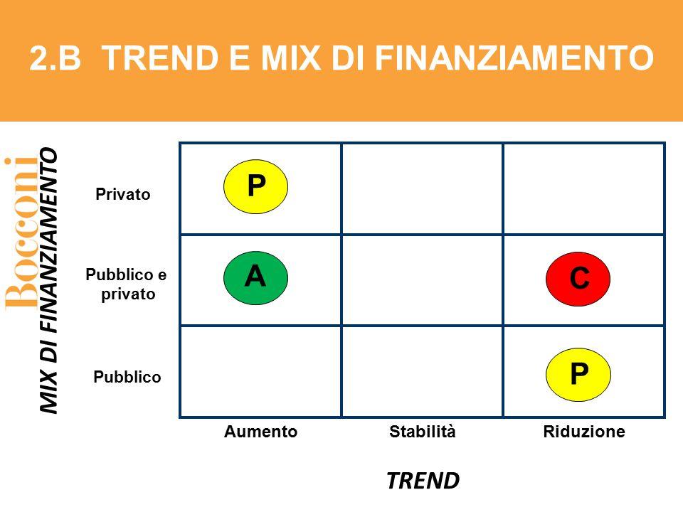 Aumento TREND MIX DI FINANZIAMENTO Privato Pubblico e privato RiduzioneStabilità Pubblico 2.B TREND E MIX DI FINANZIAMENTO C A P P