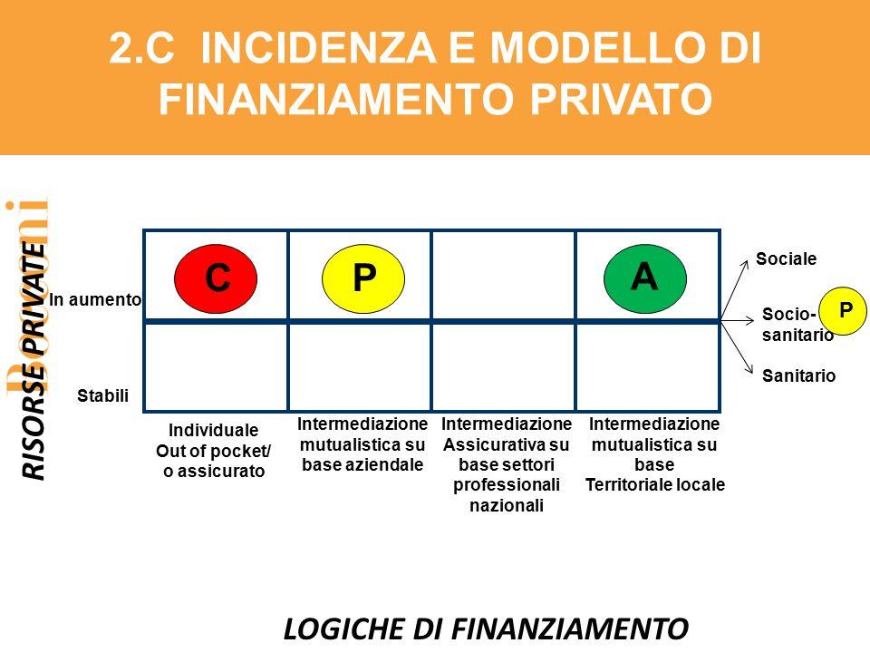 Individuale Out of pocket/ o assicurato LOGICHE DI FINANZIAMENTO RISORSE PRIVATE Intermediazione mutualistica su base Territoriale locale Intermediazi