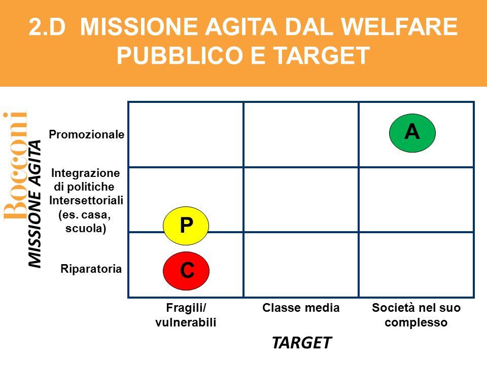 Fragili/ vulnerabili TARGET MISSIONE AGITA Promozionale Integrazione di politiche Intersettoriali (es. casa, scuola) Società nel suo complesso Classe
