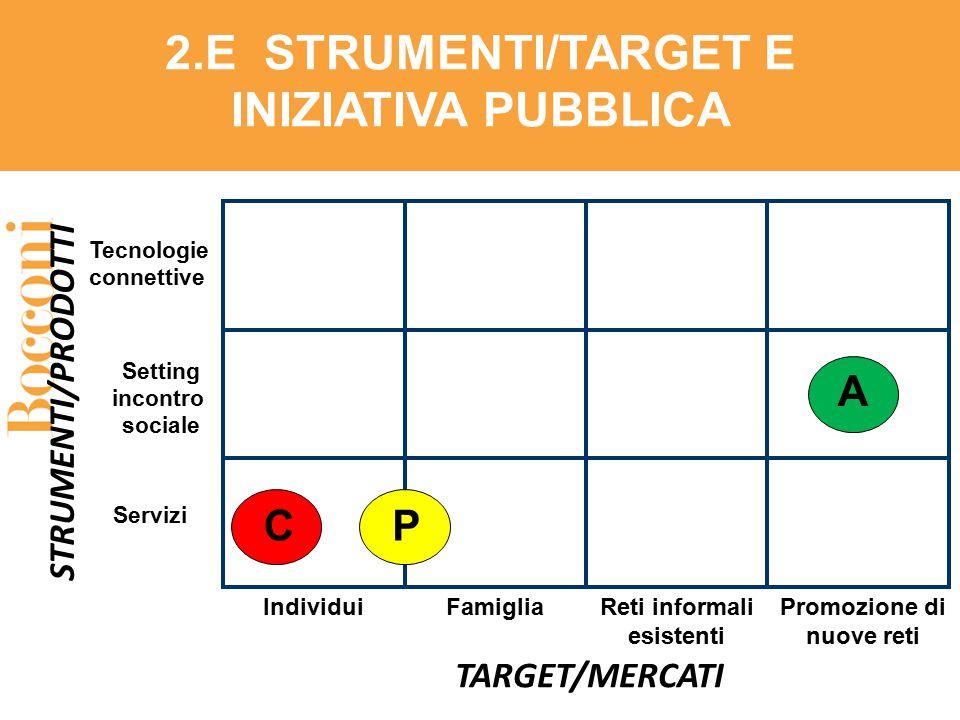 Individui TARGET/MERCATI STRUMENTI/PRODOTTI Tecnologie connettive Setting incontro sociale Promozione di nuove reti Reti informali esistenti Servizi 2