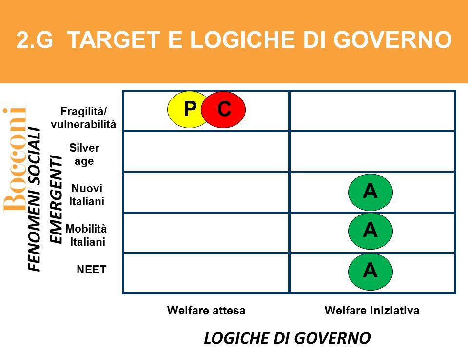 Welfare attesa LOGICHE DI GOVERNO FENOMENI SOCIALI EMERGENTI Fragilità/ vulnerabilità Silver age Mobilità Italiani 2.G TARGET E LOGICHE DI GOVERNO Wel