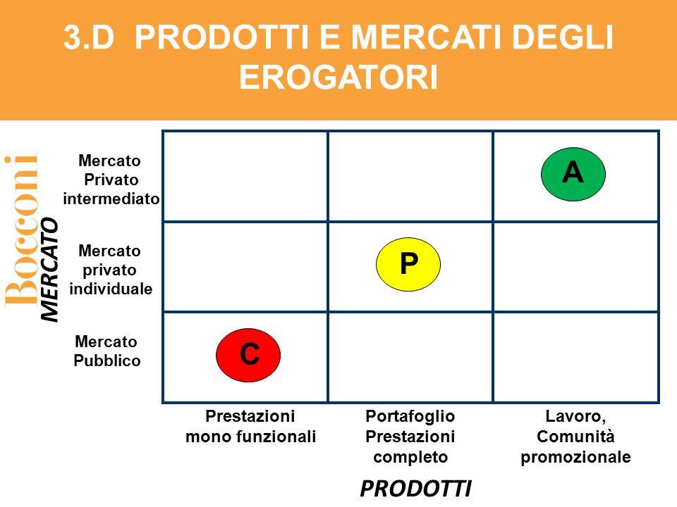 Prestazioni mono funzionali PRODOTTI MERCATO Mercato Privato intermediato Mercato privato individuale Mercato Pubblico 3.D PRODOTTI E MERCATI DEGLI ER