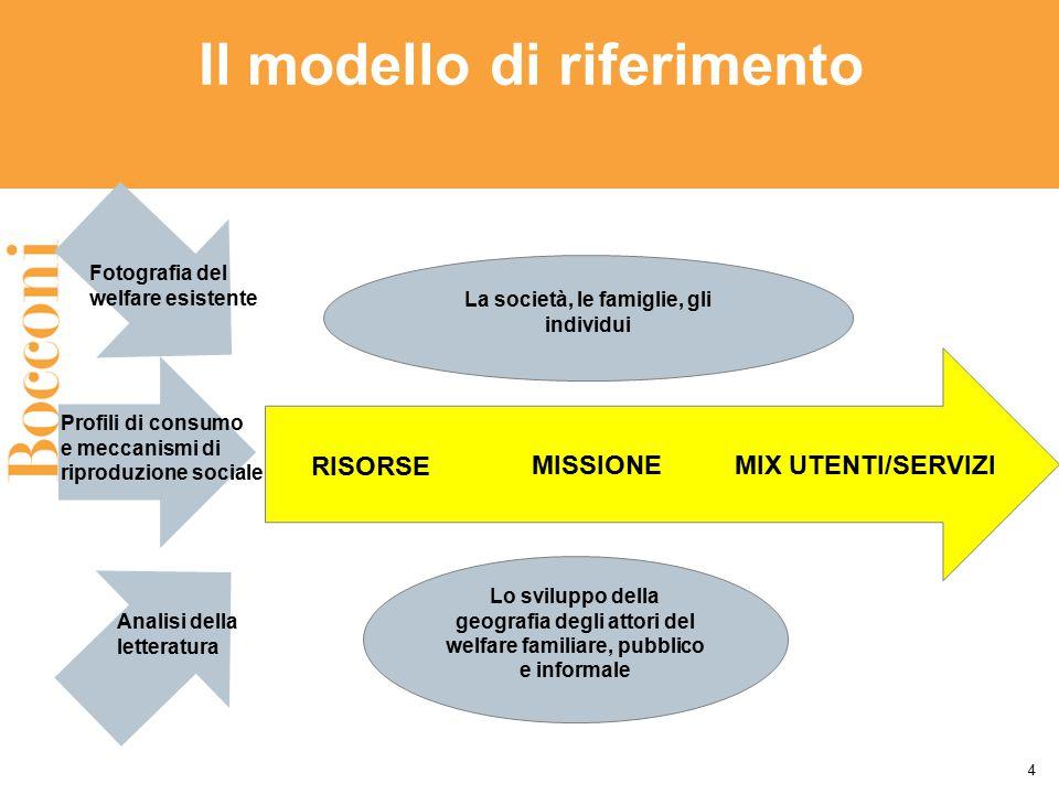 Il modello di riferimento 4 La società, le famiglie, gli individui RISORSE MISSIONEMIX UTENTI/SERVIZI Lo sviluppo della geografia degli attori del wel