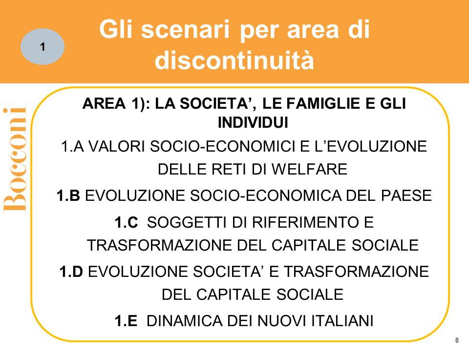 Gli scenari per area di discontinuità 8 AREA 1): LA SOCIETA', LE FAMIGLIE E GLI INDIVIDUI 1.A VALORI SOCIO-ECONOMICI E L'EVOLUZIONE DELLE RETI DI WELF
