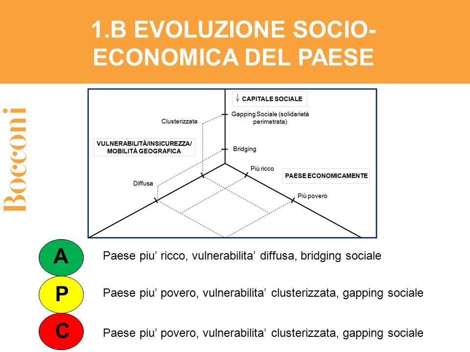 1.B EVOLUZIONE SOCIO- ECONOMICA DEL PAESE A P C Paese piu' ricco, vulnerabilita' diffusa, bridging sociale Paese piu' povero, vulnerabilita' clusteriz