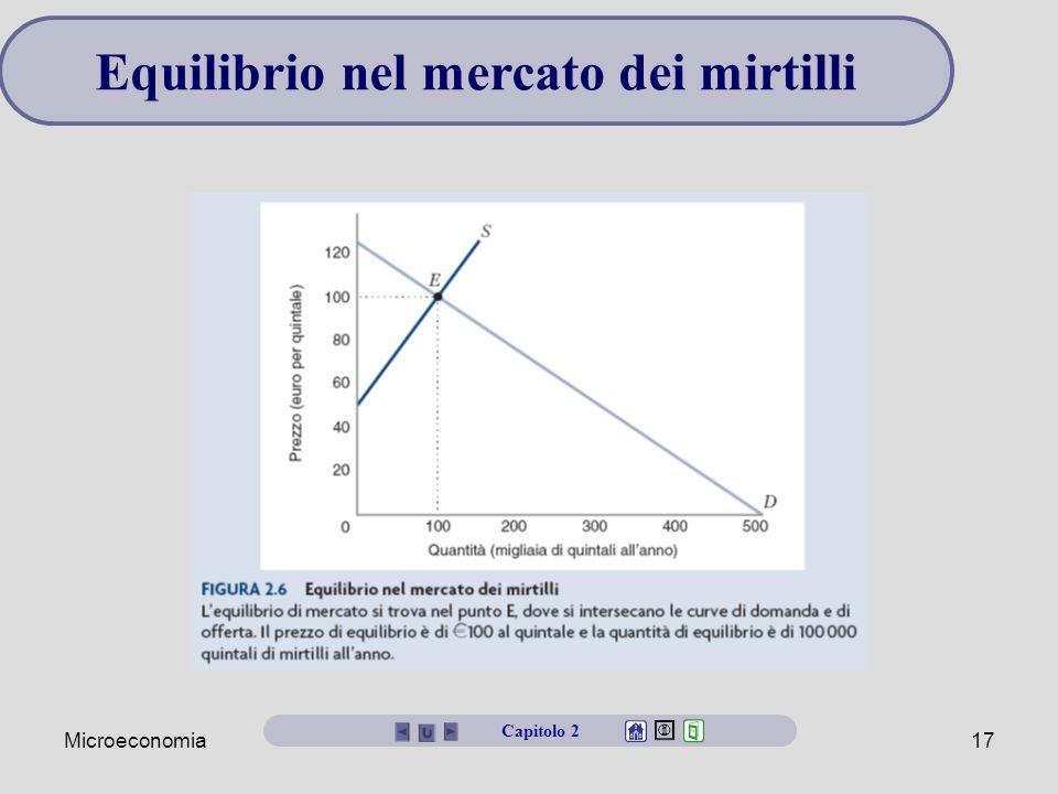 Microeconomia17 Equilibrio nel mercato dei mirtilli Capitolo 2