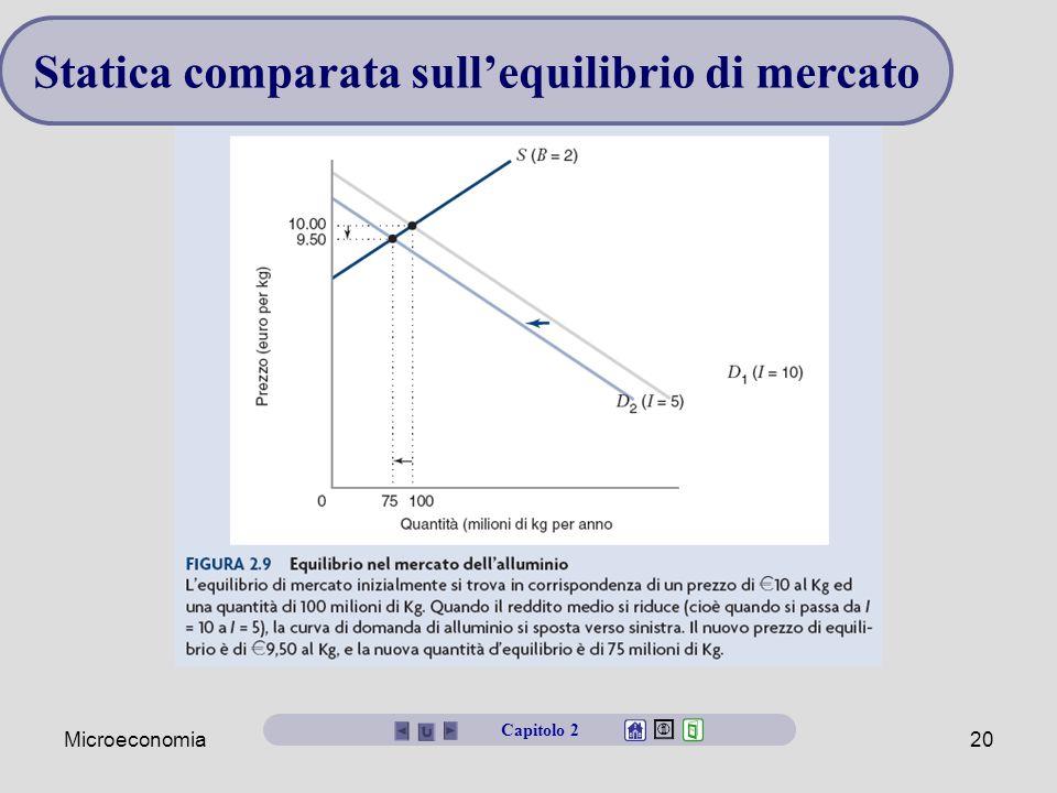 Microeconomia20 Statica comparata sull'equilibrio di mercato Capitolo 2
