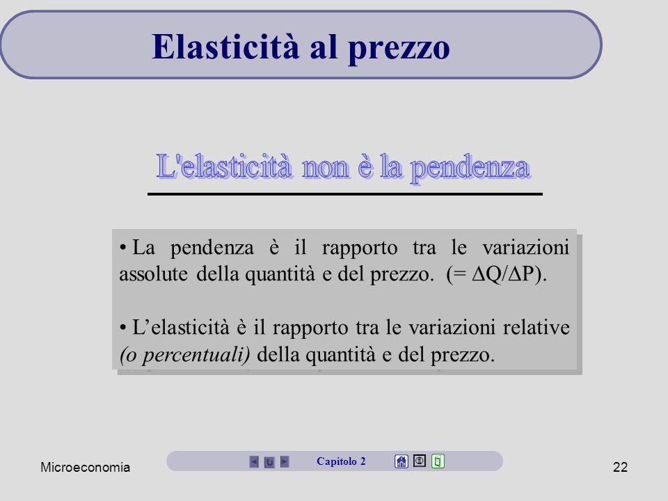 Microeconomia22 La pendenza è il rapporto tra le variazioni assolute della quantità e del prezzo. (=  Q/  P). L'elasticità è il rapporto tra le vari