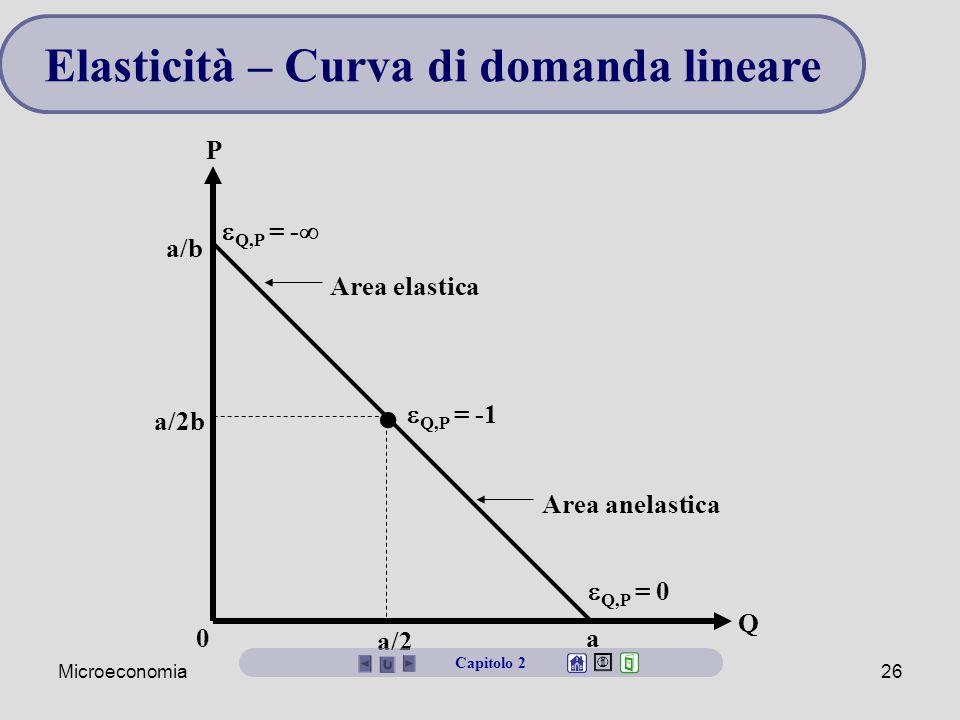 Microeconomia26 Elasticità – Curva di domanda lineare 0 P Q a/2 a a/2b a/b  Q,P = -1 Area anelastica Area elastica  Q,P = -   Q,P = 0 Capitolo 2