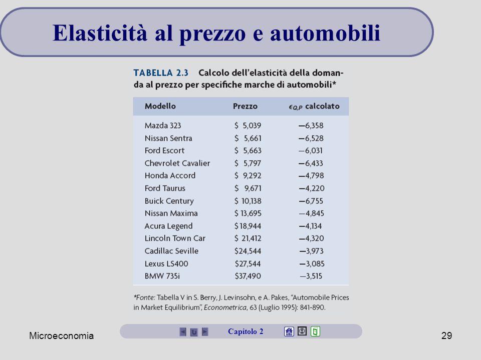Microeconomia29 Elasticità al prezzo e automobili Capitolo 2