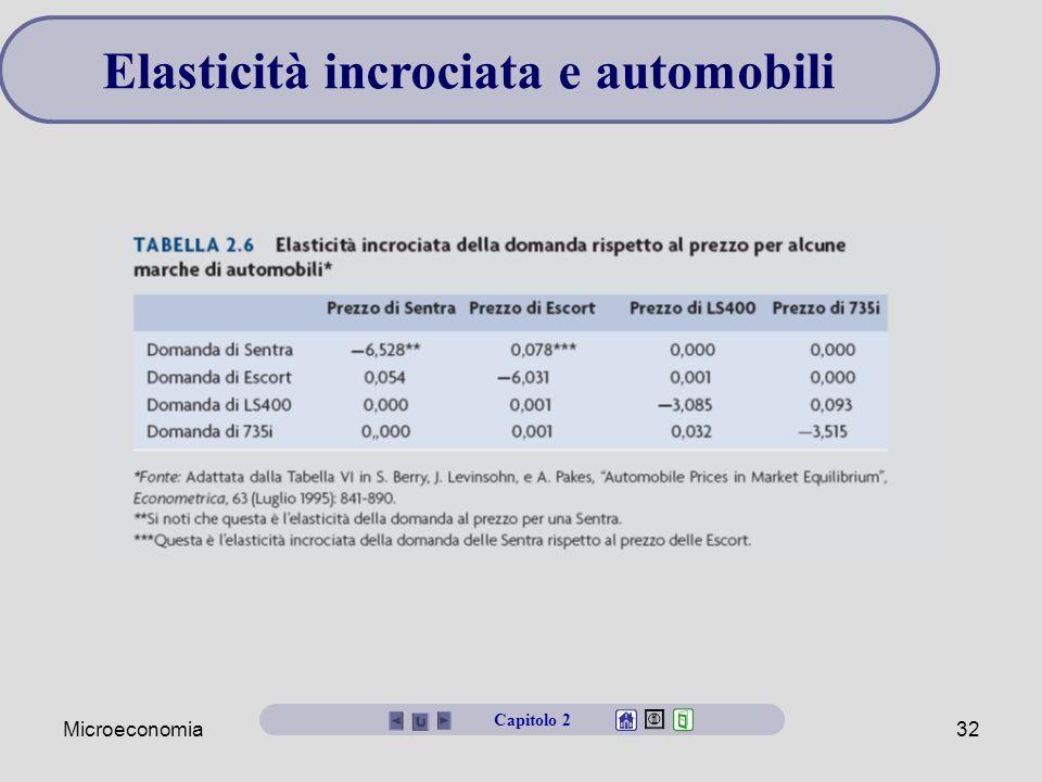Microeconomia32 Elasticità incrociata e automobili Capitolo 2