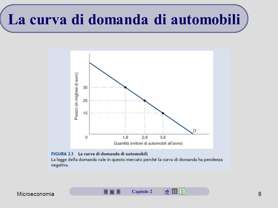 Microeconomia8 La curva di domanda di automobili Capitolo 2