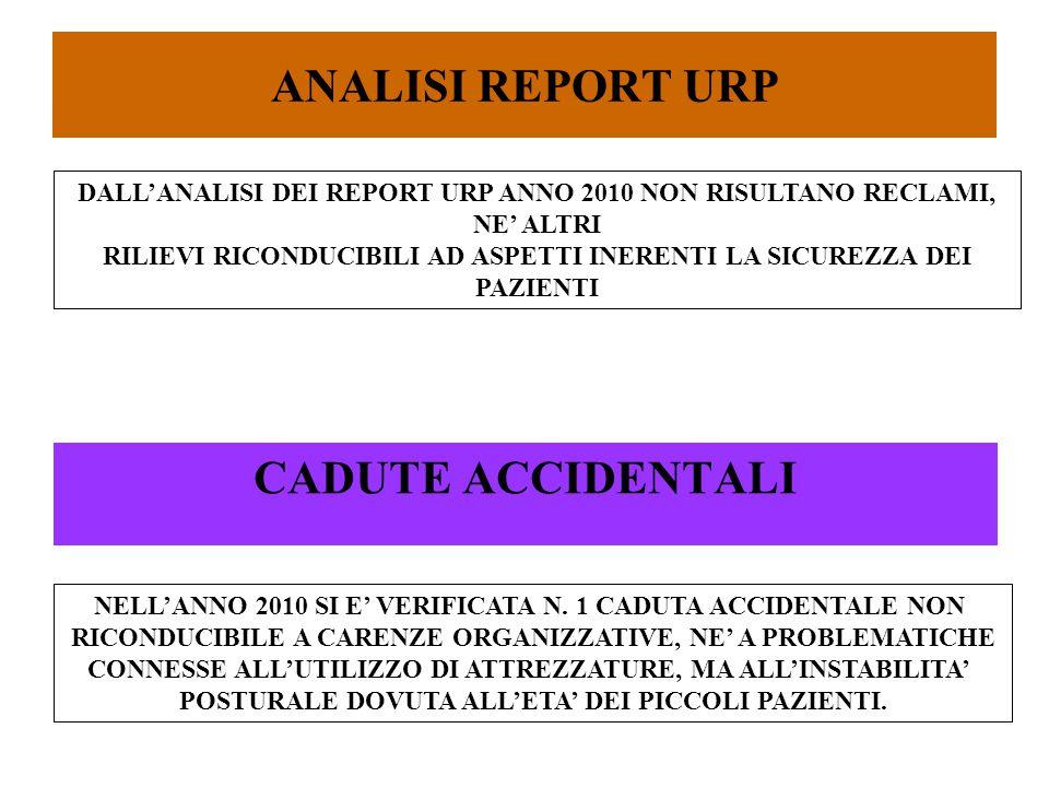 ANALISI REPORT URP CADUTE ACCIDENTALI DALL'ANALISI DEI REPORT URP ANNO 2010 NON RISULTANO RECLAMI, NE' ALTRI RILIEVI RICONDUCIBILI AD ASPETTI INERENTI