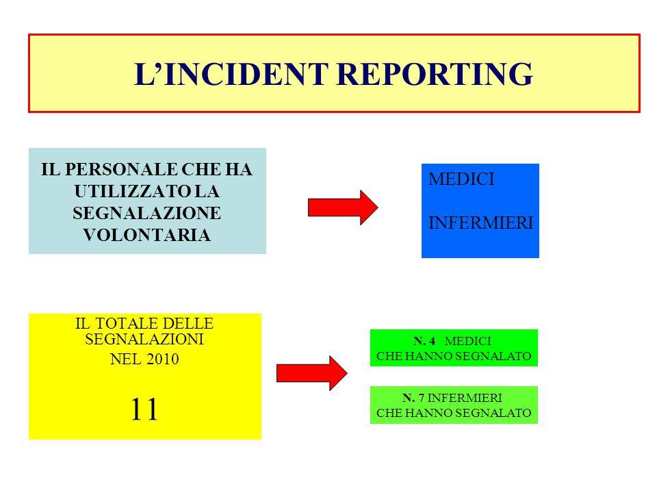 IL TOTALE DELLE SEGNALAZIONI NEL 2010 11 L'INCIDENT REPORTING IL PERSONALE CHE HA UTILIZZATO LA SEGNALAZIONE VOLONTARIA MEDICI INFERMIERI N. 4 MEDICI