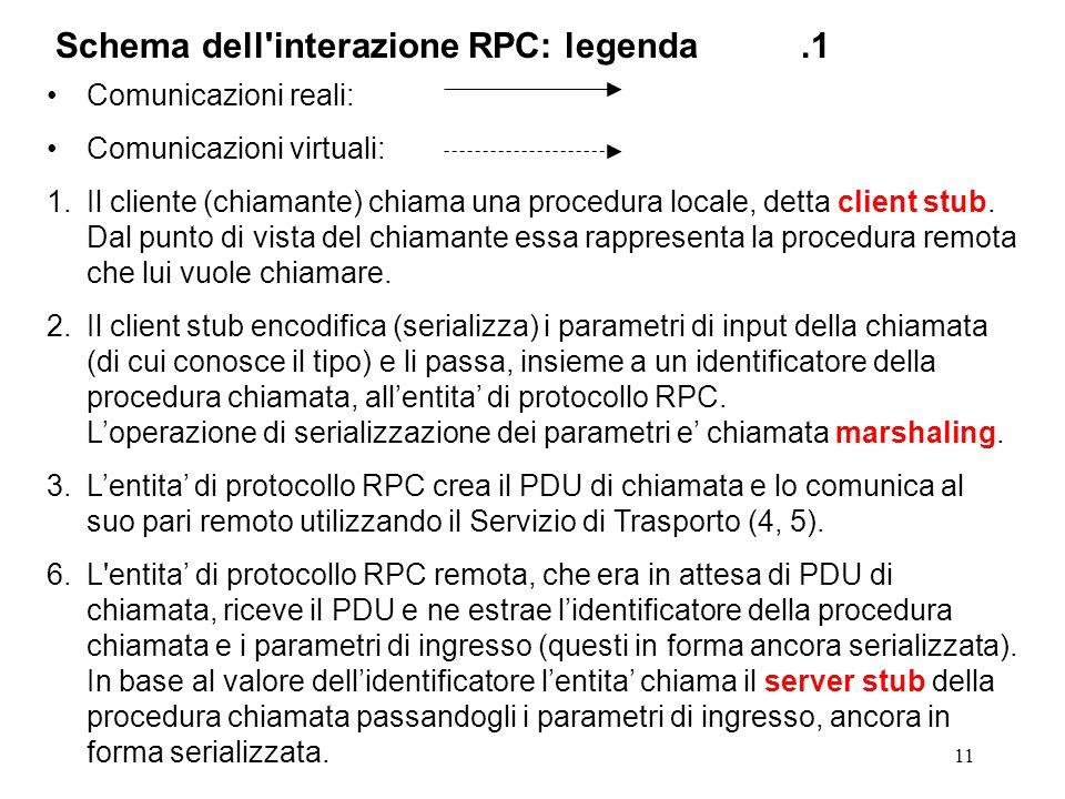 11 Comunicazioni reali: Comunicazioni virtuali: 1.Il cliente (chiamante) chiama una procedura locale, detta client stub.