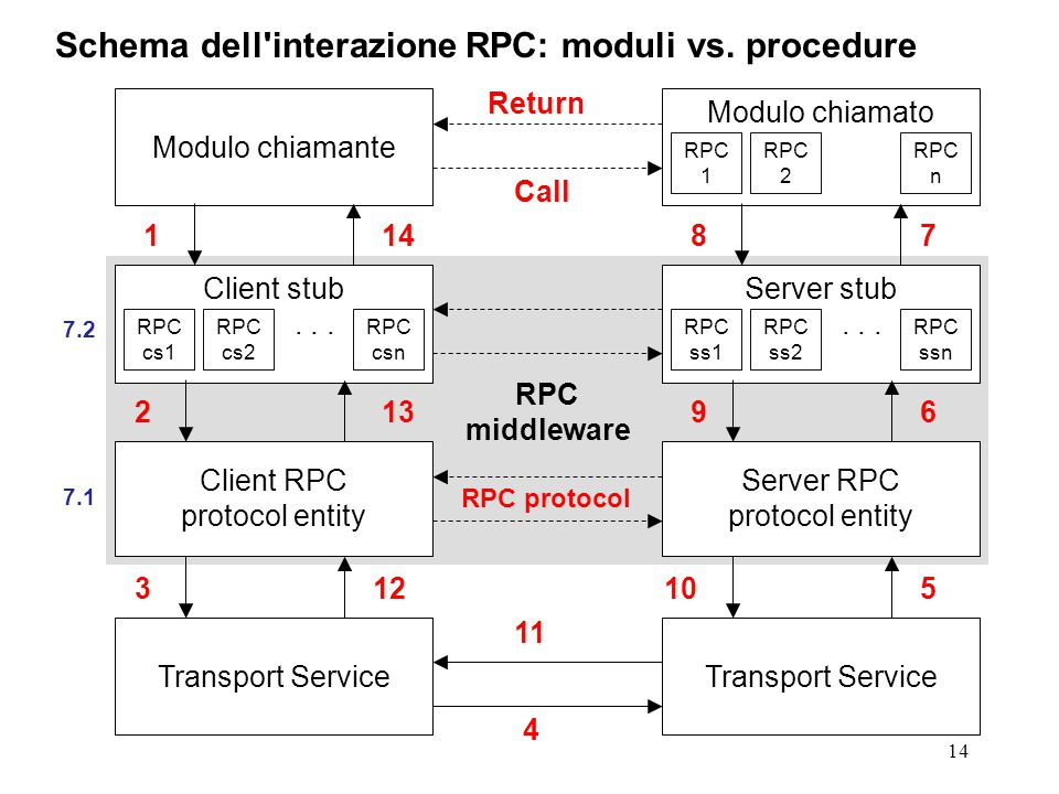 14 Schema dell interazione RPC: moduli vs. procedure Client stub...