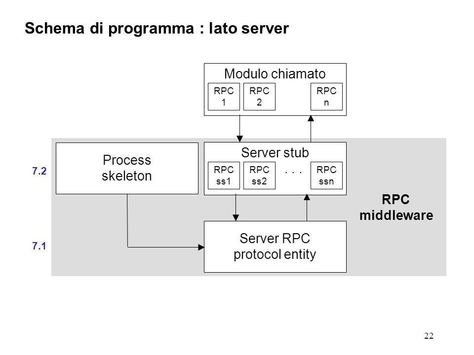 22 Schema di programma : lato server 7.2 7.1 Process skeleton Server stub... Server RPC protocol entity Modulo chiamato RPC middleware RPC ss1 RPC ss2