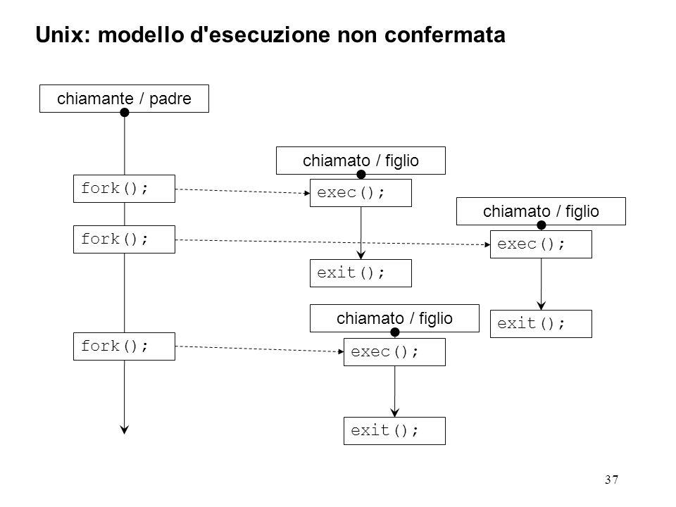 37 Unix: modello d esecuzione non confermata chiamante / padre fork(); chiamato / figlio exit(); exec(); fork(); chiamato / figlio exit(); exec(); fork(); chiamato / figlio exit(); exec();