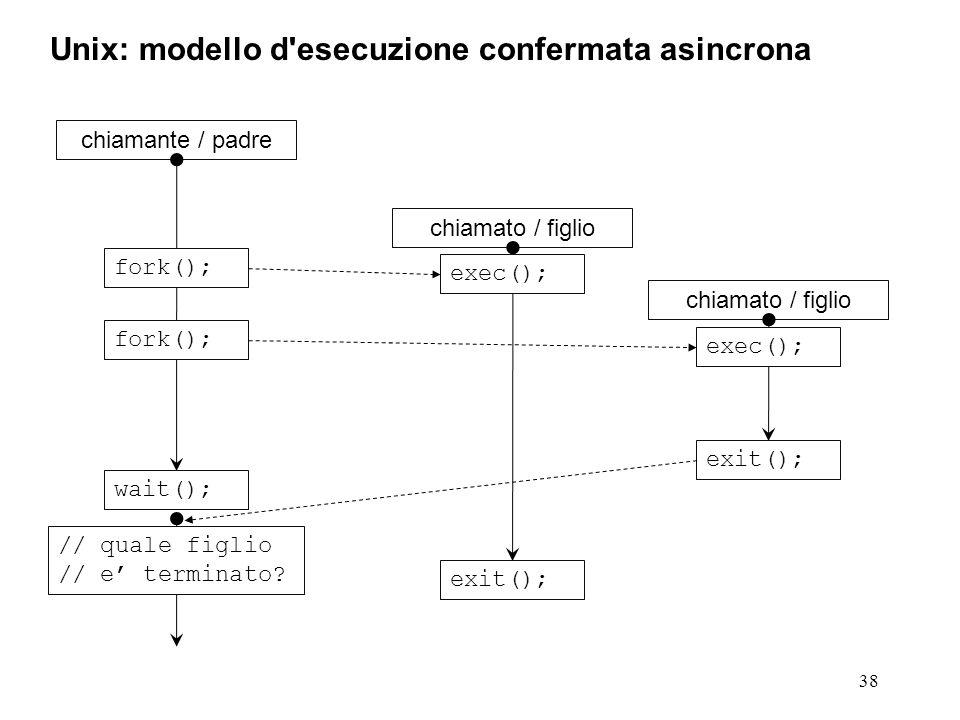38 Unix: modello d esecuzione confermata asincrona chiamante / padre fork(); chiamato / figlio exit(); exec(); fork(); chiamato / figlio exit(); exec(); wait(); // quale figlio // e' terminato