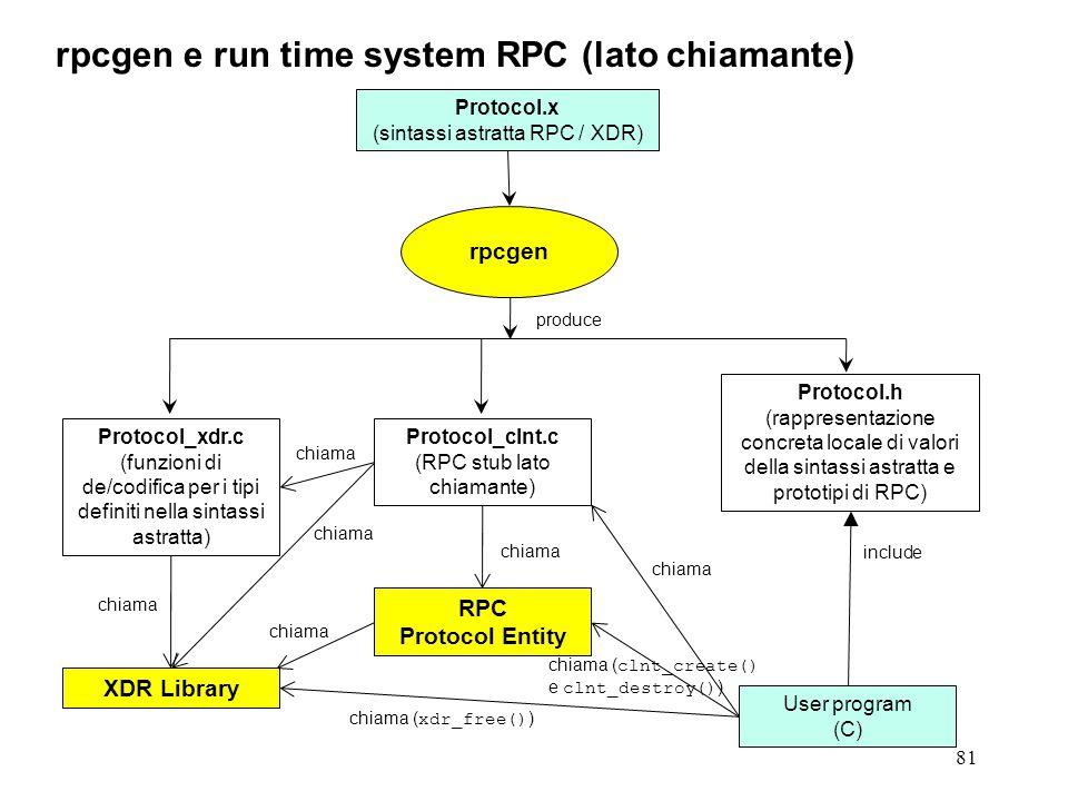 81 rpcgen e run time system RPC (lato chiamante) Protocol.x (sintassi astratta RPC / XDR) rpcgen Protocol_xdr.c (funzioni di de/codifica per i tipi definiti nella sintassi astratta) Protocol.h (rappresentazione concreta locale di valori della sintassi astratta e prototipi di RPC) XDR Library chiama produce User program (C) chiama ( xdr_free() ) include chiama Protocol_clnt.c (RPC stub lato chiamante) RPC Protocol Entity chiama chiama ( clnt_create() e clnt_destroy() )