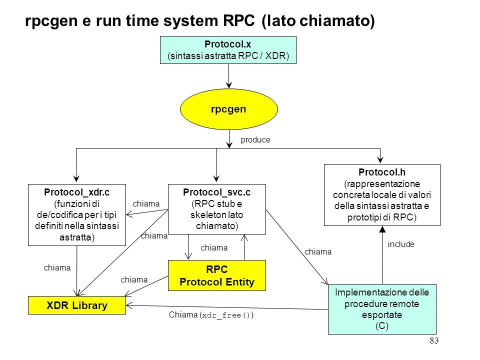 83 rpcgen e run time system RPC (lato chiamato) Protocol.x (sintassi astratta RPC / XDR) rpcgen Protocol_xdr.c (funzioni di de/codifica per i tipi definiti nella sintassi astratta) Protocol.h (rappresentazione concreta locale di valori della sintassi astratta e prototipi di RPC) XDR Library chiama produce Implementazione delle procedure remote esportate (C) Chiama ( xdr_free() ) include chiama Protocol_svc.c (RPC stub e skeleton lato chiamato) RPC Protocol Entity chiama