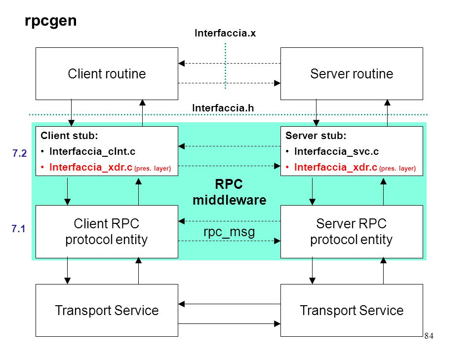 84 rpcgen Client stub: Interfaccia_clnt.c Interfaccia_xdr.c (pres. layer) Client RPC protocol entity Transport Service Client routine Server stub: Int