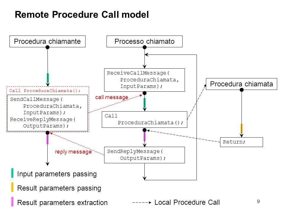 // il server non e' solo un insieme di procedure // passive: deve aspettare attivamente l'arrivo di // messaggi di chiamata dalla rete, quindi deve essere // implementato come un processo.