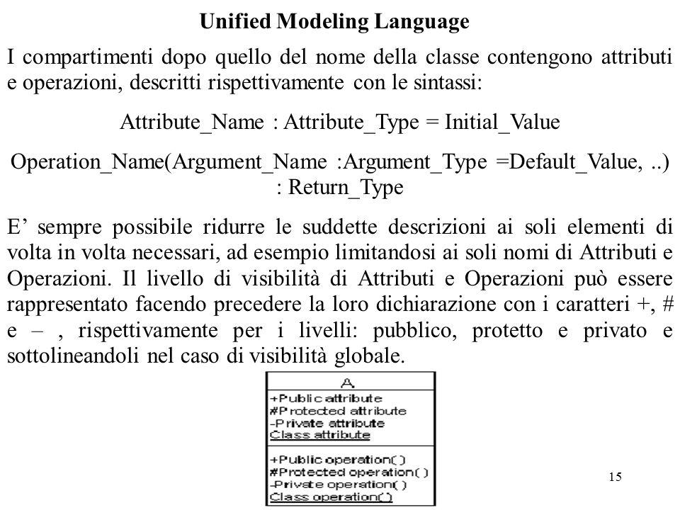 15 Unified Modeling Language I compartimenti dopo quello del nome della classe contengono attributi e operazioni, descritti rispettivamente con le sintassi: Attribute_Name : Attribute_Type = Initial_Value Operation_Name(Argument_Name :Argument_Type =Default_Value,..) : Return_Type E' sempre possibile ridurre le suddette descrizioni ai soli elementi di volta in volta necessari, ad esempio limitandosi ai soli nomi di Attributi e Operazioni.