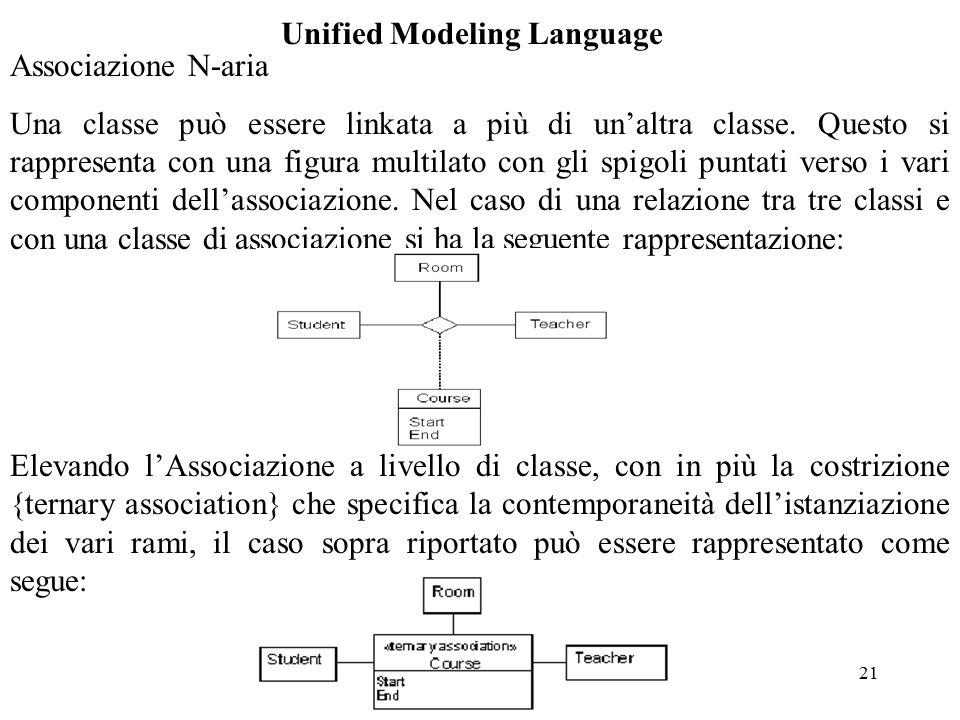 21 Unified Modeling Language Associazione N-aria Una classe può essere linkata a più di un'altra classe.