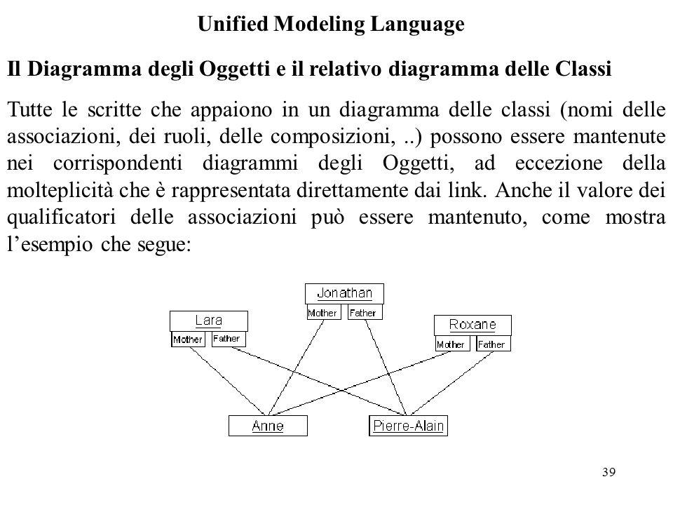 39 Unified Modeling Language Il Diagramma degli Oggetti e il relativo diagramma delle Classi Tutte le scritte che appaiono in un diagramma delle classi (nomi delle associazioni, dei ruoli, delle composizioni,..) possono essere mantenute nei corrispondenti diagrammi degli Oggetti, ad eccezione della molteplicità che è rappresentata direttamente dai link.