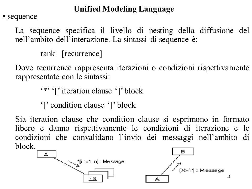 44 Unified Modeling Language sequence La sequence specifica il livello di nesting della diffusione del nell'ambito dell'interazione.