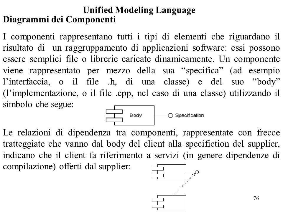 76 Unified Modeling Language Diagrammi dei Componenti I componenti rappresentano tutti i tipi di elementi che riguardano il risultato di un raggruppamento di applicazioni software: essi possono essere semplici file o librerie caricate dinamicamente.