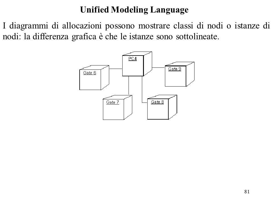 81 Unified Modeling Language I diagrammi di allocazioni possono mostrare classi di nodi o istanze di nodi: la differenza grafica è che le istanze sono sottolineate.