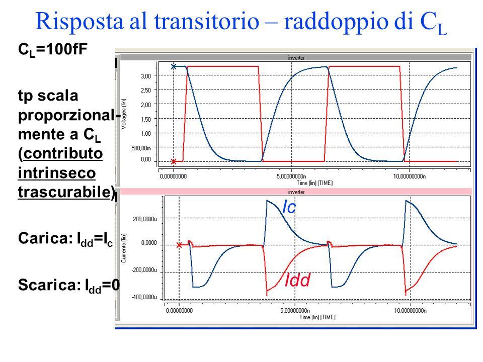 Risposta al transitorio – raddoppio di C L C L =100fF tp scala proporzional- mente a C L (contributo intrinseco trascurabile) Carica: I dd =I c Scaric