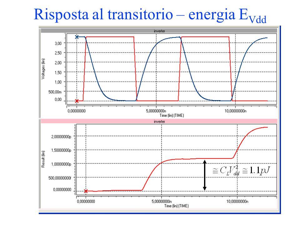 Risposta al transitorio – energia E Vdd