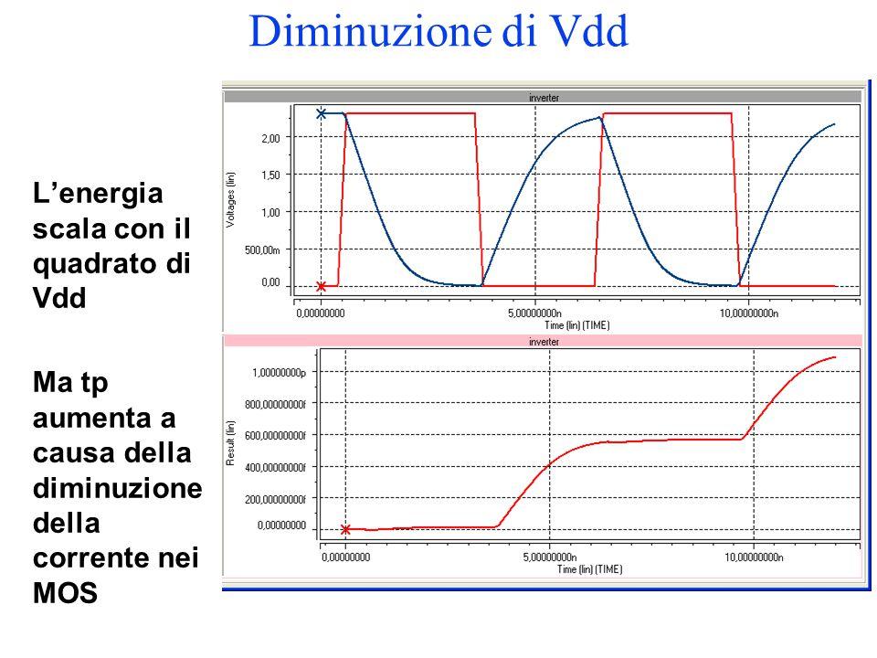 Diminuzione di Vdd L'energia scala con il quadrato di Vdd Ma tp aumenta a causa della diminuzione della corrente nei MOS