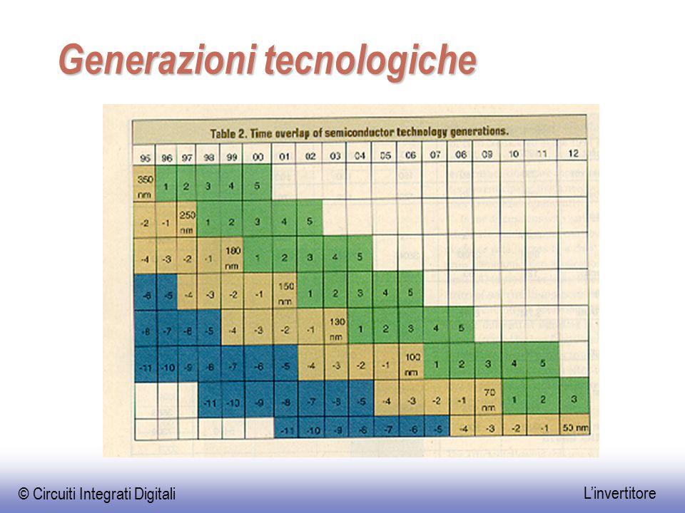 © Circuiti Integrati Digitali L'invertitore Generazioni tecnologiche