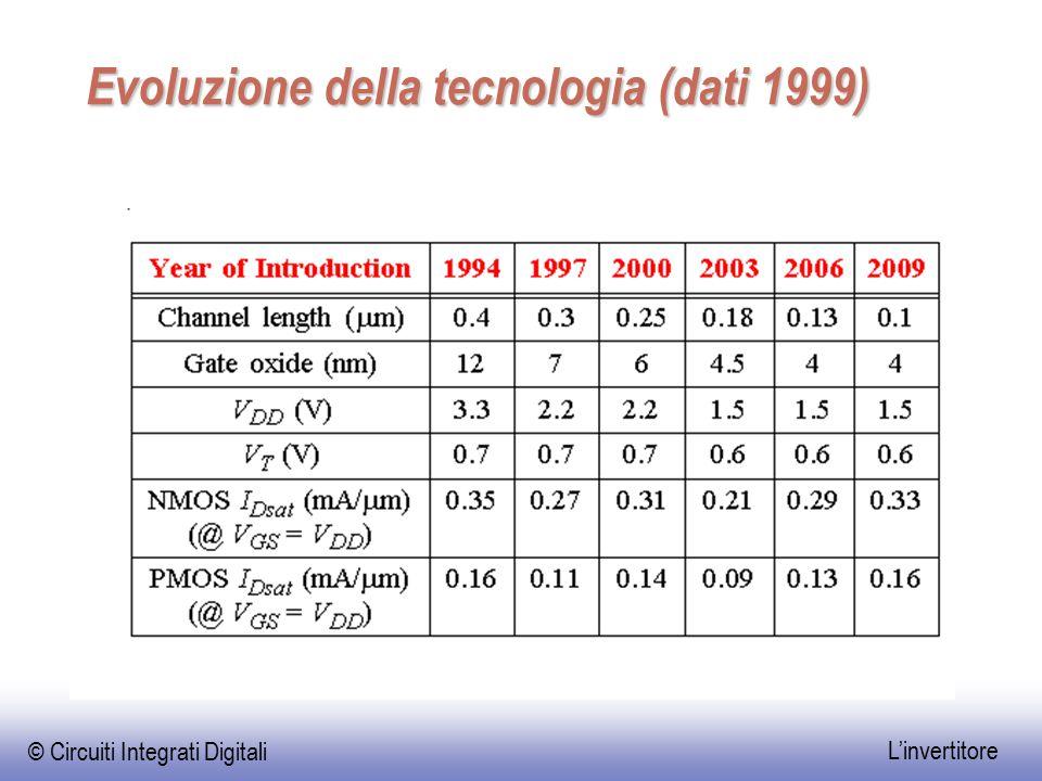 © Circuiti Integrati Digitali L'invertitore Evoluzione della tecnologia (dati 1999)