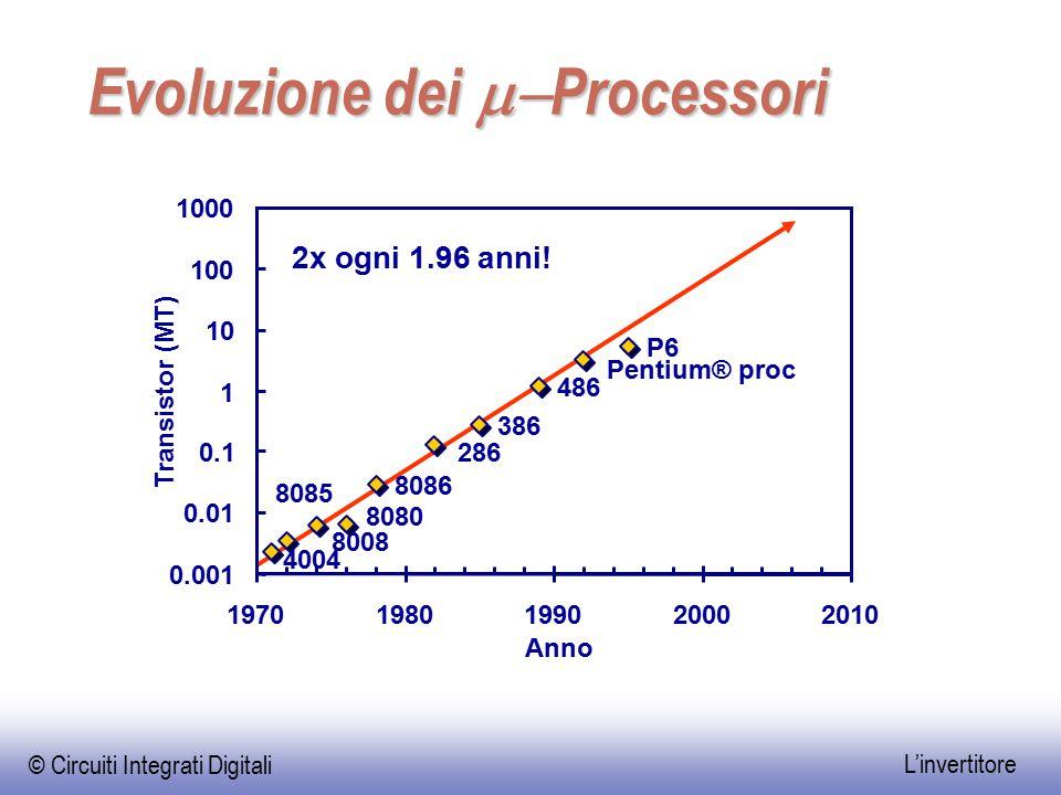 © Circuiti Integrati Digitali L'invertitore Evoluzione dei  Processori 4004 8008 8080 8085 8086 286 386 486 Pentium® proc P6 0.001 0.01 0.1 1 10 10